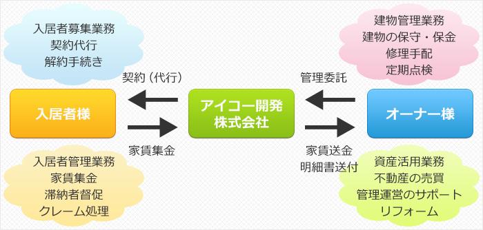 アイコー開発トータル管理システム